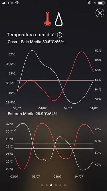 Ambi Cimate - App Insights - 2