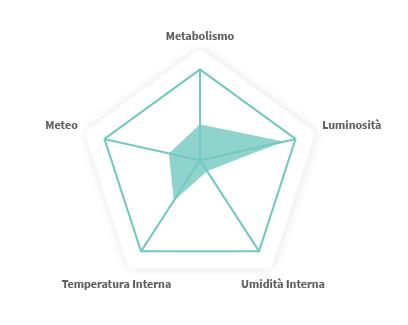 Ambi Climate - Pentagono del comfort
