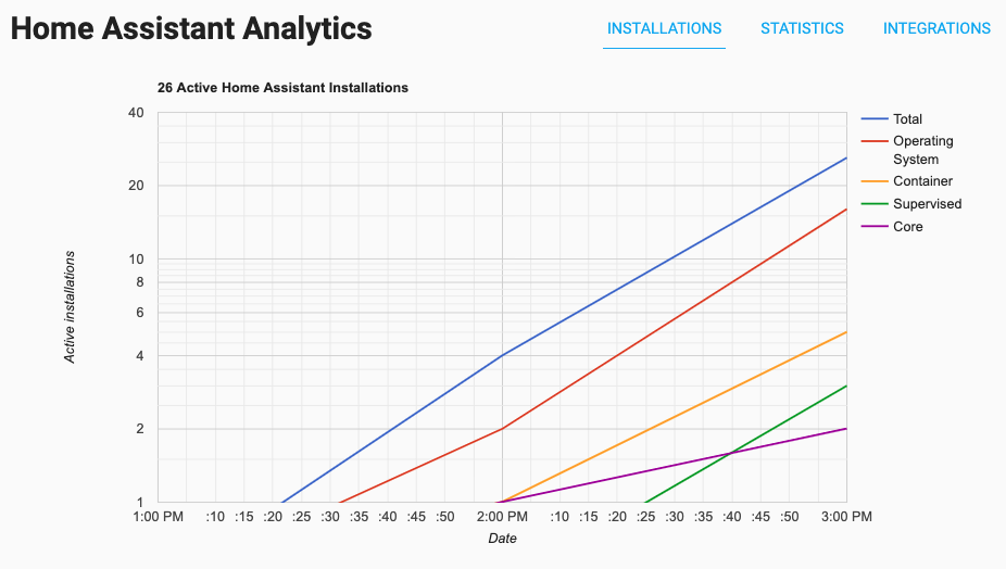 Home Assistant Analytics