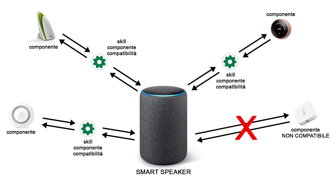 Integrazione Smart Speaker tramite skill componenti compatibilità