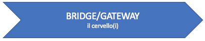 Percorso - Bridge:Gateway