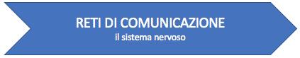 Percorso - Reti di comunicazione