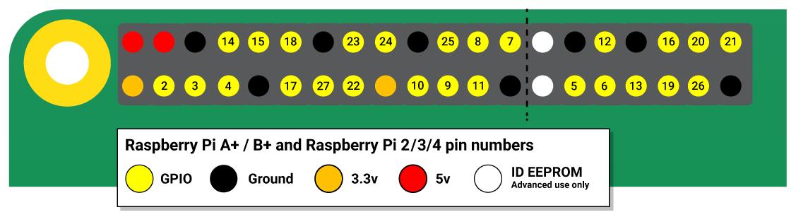 Raspberry Pi GPIO PIN schema