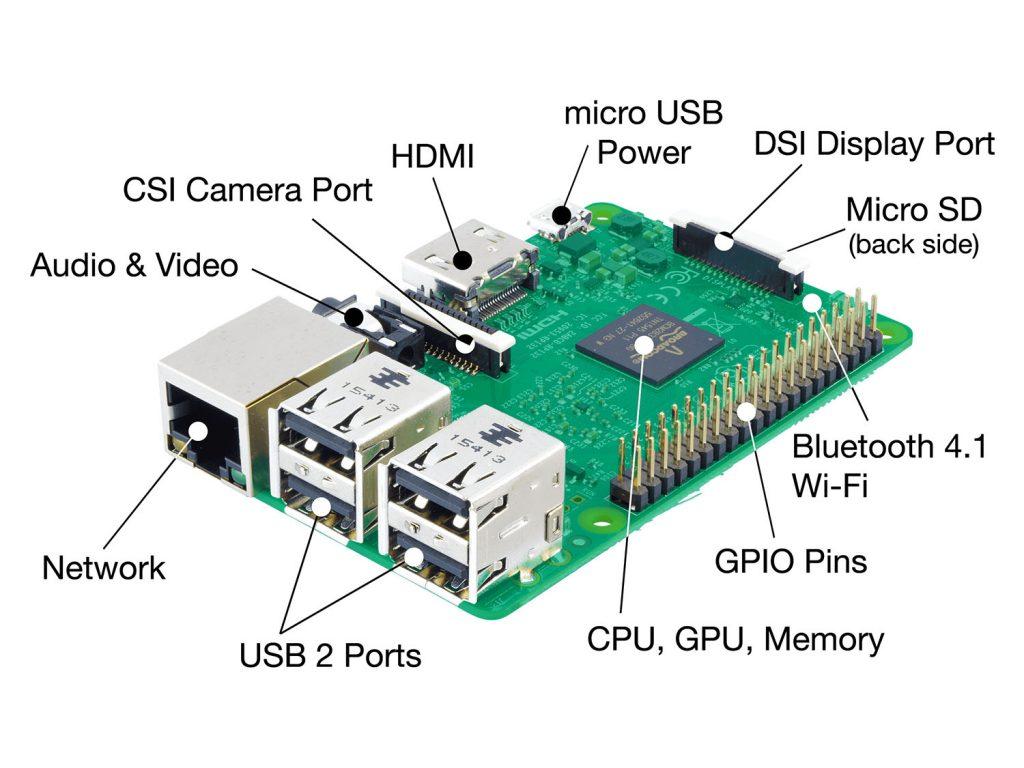 Schema delle componenti di un Raspberry Pi 3