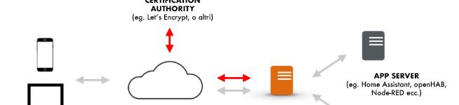"""Cos'è (e a cosa serve) un """"reverse proxy"""" sulla propria rete domestica (e non)"""