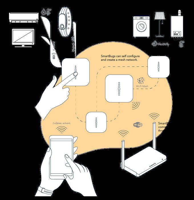 SmartBug - Schema
