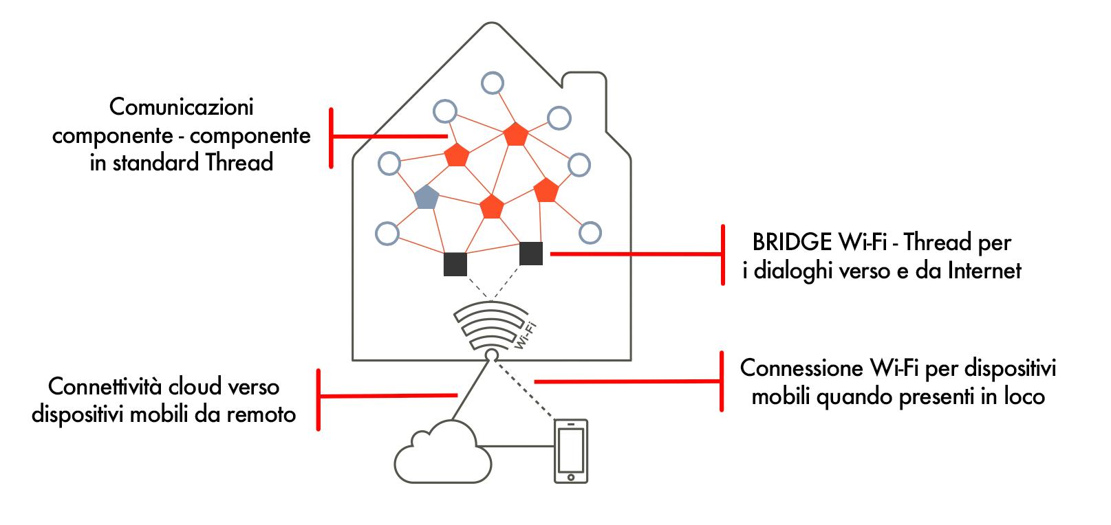 Topografia reti Thread